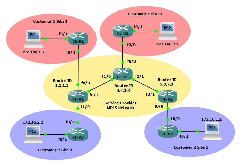 Configuring Layer 2 MPLS VPN