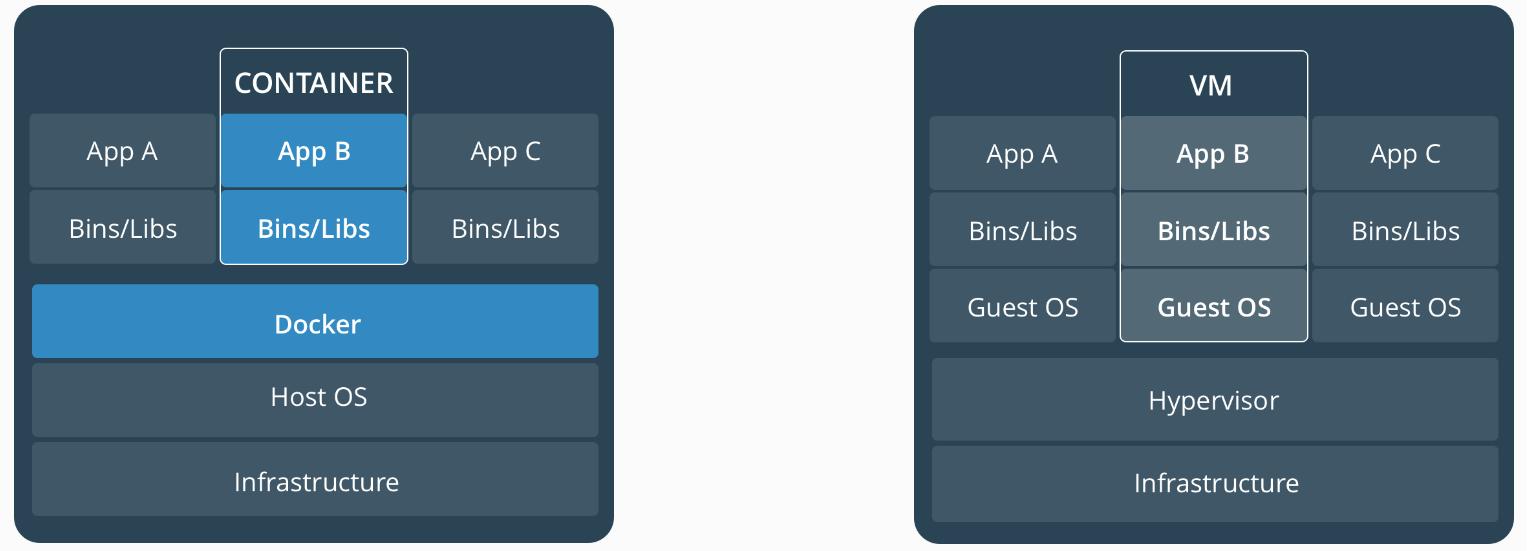 Installing Docker on Centos 7
