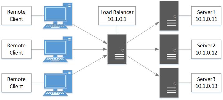 MySQL Load Balancing using HAProxy