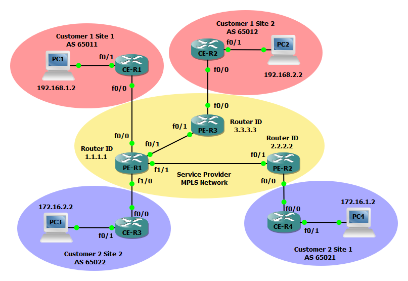 Mpls Layer 3 Vpn Configuration Example